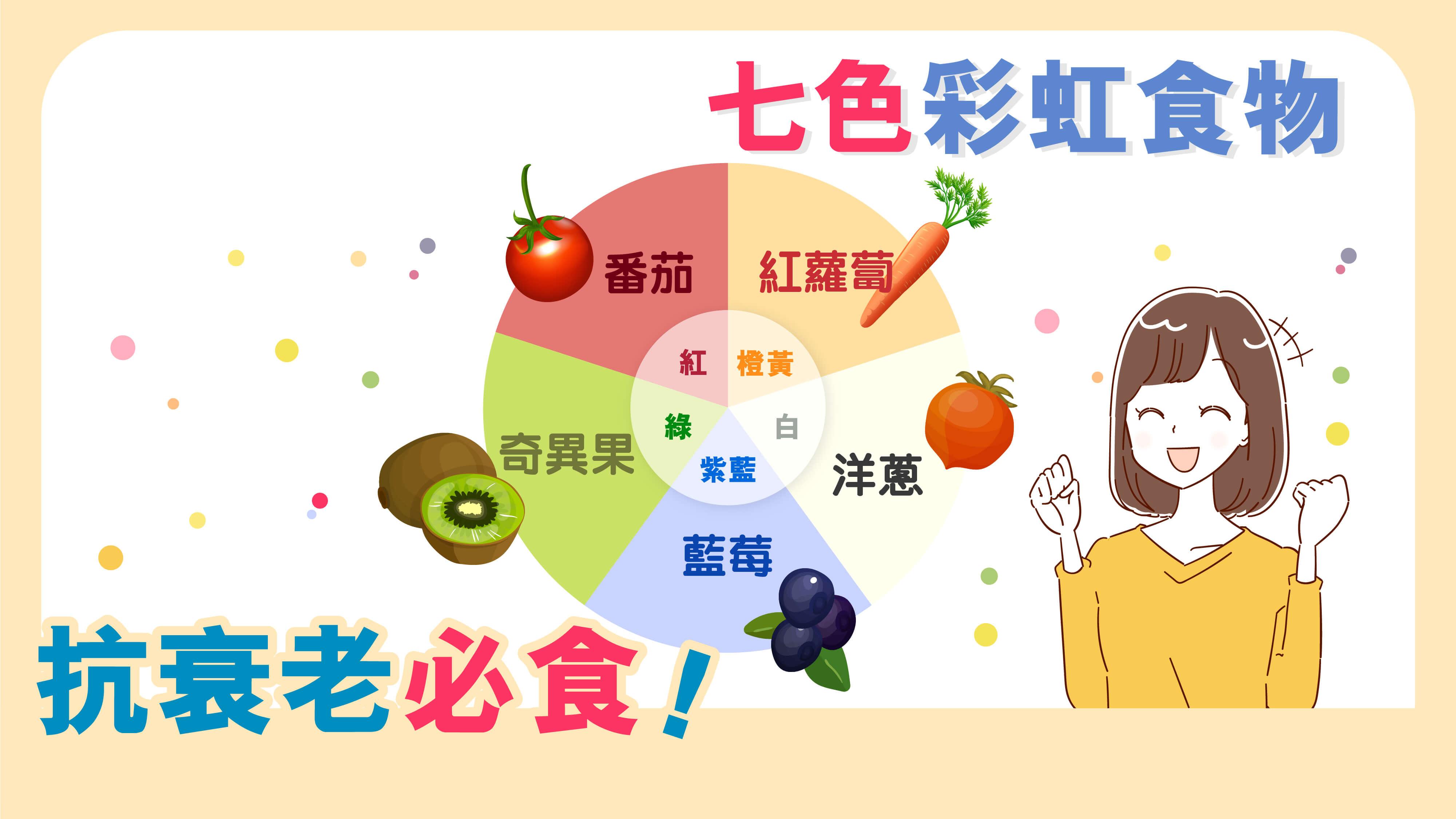 【呼吸都會老】抗衰老必食「七色彩虹食物」
