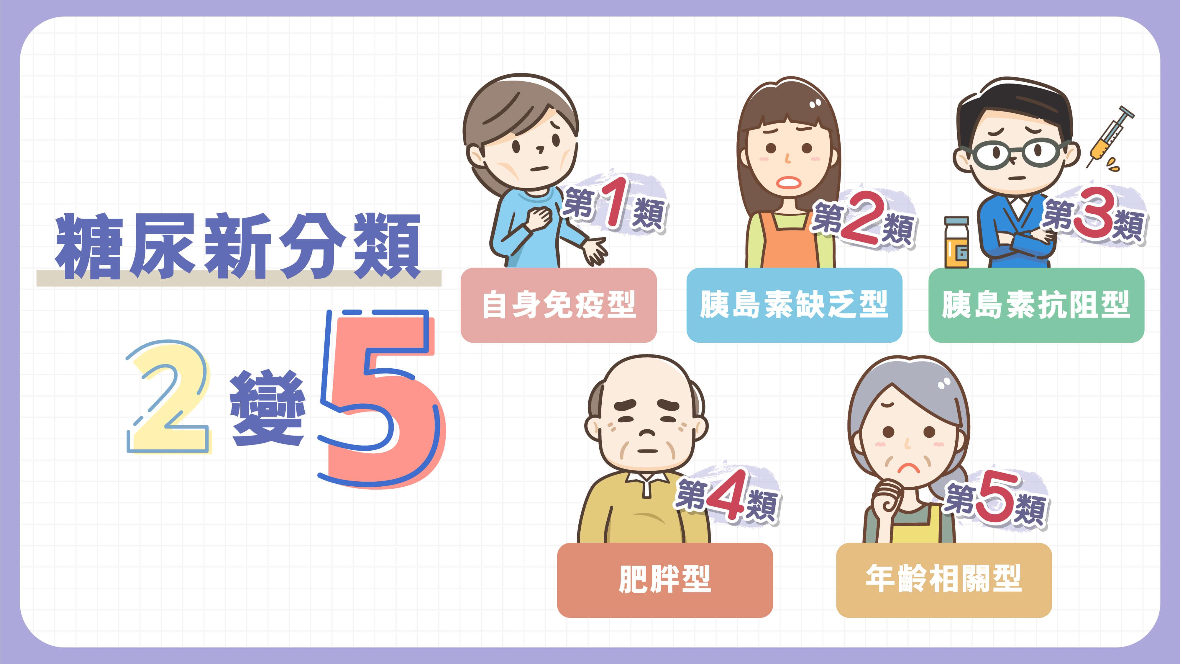 【5型糖尿分類,治療更精準】